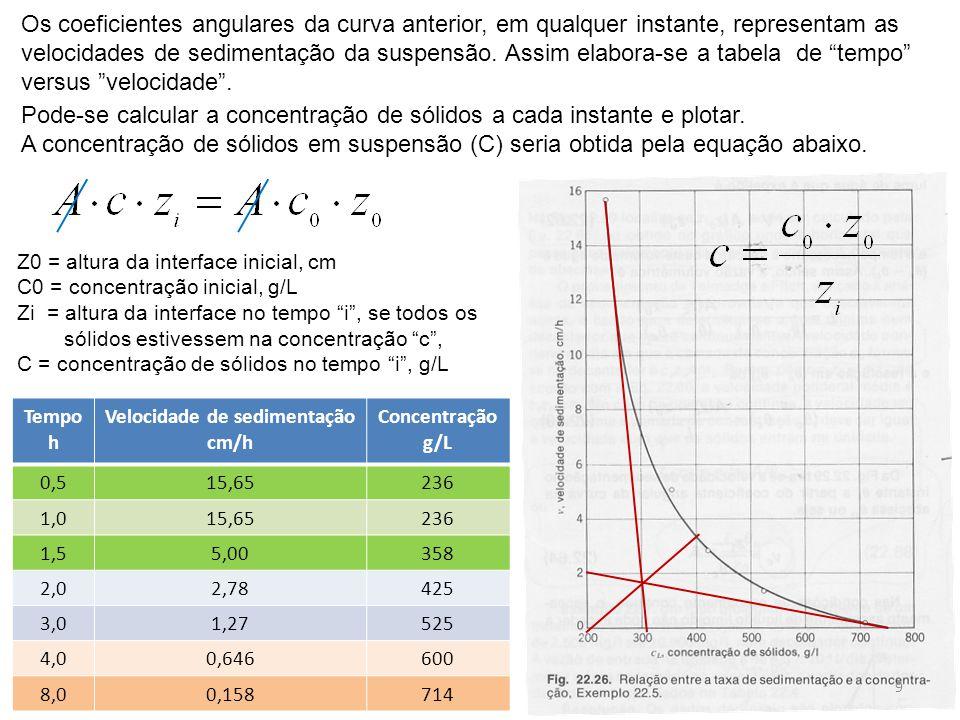 Tempo h Velocidade de sedimentação cm/h Concentração g/L 0,515,65236 1,015,65236 1,55,00358 2,02,78425 3,01,27525 4,00,646600 8,00,158714 Os coeficien