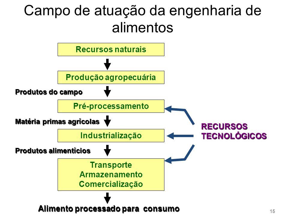 Campo de atuação da engenharia de alimentos Recursos naturais Produção agropecuária Pré-processamento Industrialização Transporte Armazenamento Comerc