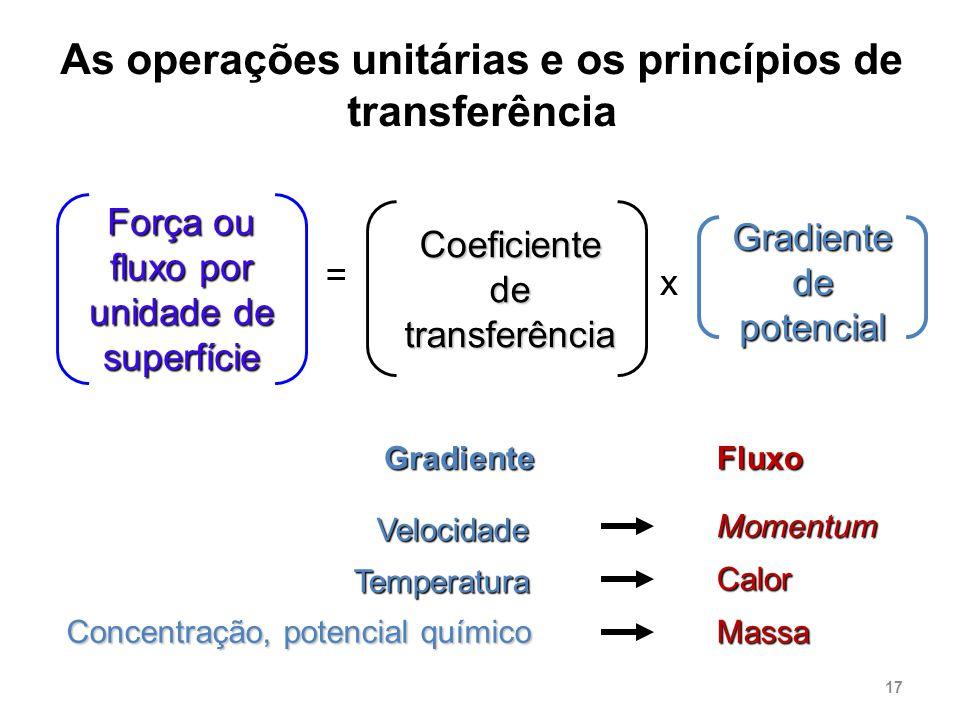 As operações unitárias e os princípios de transferência Força ou fluxo por unidade de superfície = Coeficiente de transferência Gradiente de potencial