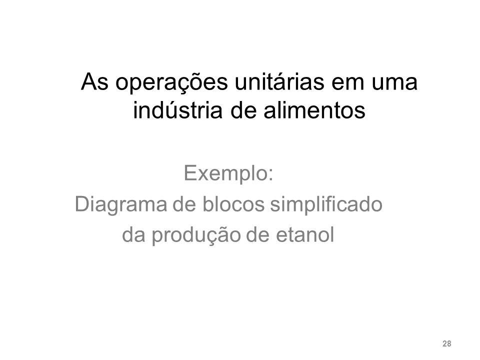 As operações unitárias em uma indústria de alimentos Exemplo: Diagrama de blocos simplificado da produção de etanol 28