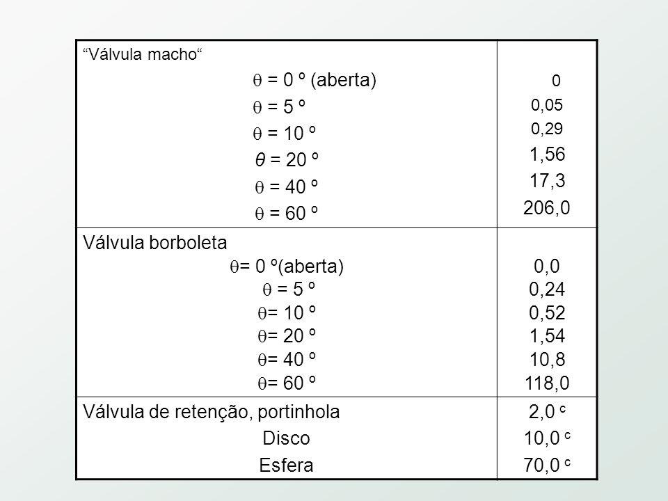 Válvula macho  = 0 º (aberta)  = 5 º  = 10 º θ = 20 º  = 40 º  = 60 º 0 0,05 0,29 1,56 17,3 206,0 Válvula borboleta  = 0 º(aberta)  = 5 º  = 10 º  = 20 º  = 40 º  = 60 º 0,0 0,24 0,52 1,54 10,8 118,0 Válvula de retenção, portinhola Disco Esfera 2,0 c 10,0 c 70,0 c