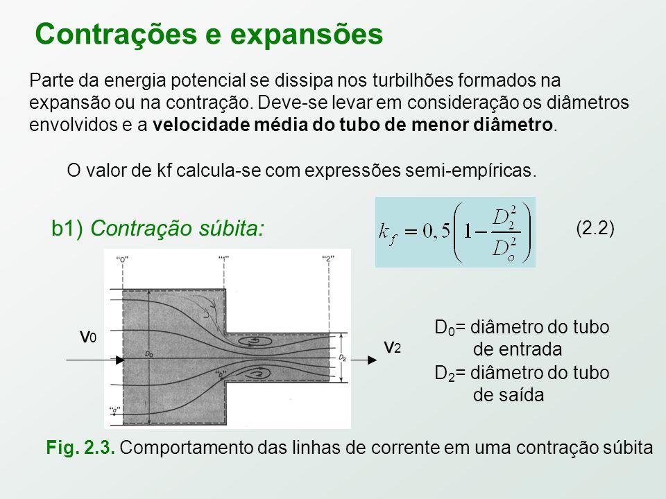 Contrações e expansões v0v0 v2v2 Fig.2.3.