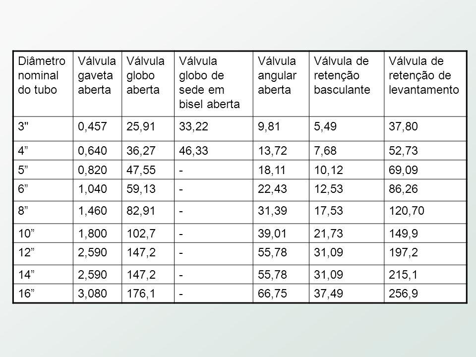 Diâmetro nominal do tubo Válvula gaveta aberta Válvula globo aberta Válvula globo de sede em bisel aberta Válvula angular aberta Válvula de retenção basculante Válvula de retenção de levantamento 3 0,45725,9133,229,815,4937,80 4 0,64036,2746,3313,727,6852,73 5 0,82047,55-18,1110,1269,09 6 1,04059,13-22,4312,5386,26 8 1,46082,91-31,3917,53120,70 10 1,800102,7-39,0121,73149,9 12 2,590147,2-55,7831,09197,2 14 2,590147,2-55,7831,09215,1 16 3,080176,1-66,7537,49256,9