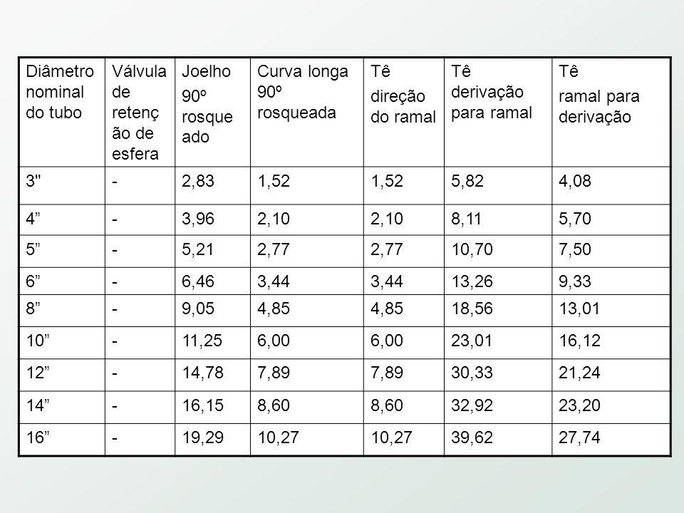 Diâmetro nominal do tubo Válvula de retenç ão de esfera Joelho 90º rosque ado Curva longa 90º rosqueada Tê direção do ramal Tê derivação para ramal Tê ramal para derivação 3 -2,831,52 5,824,08 4 -3,962,10 8,115,70 5 -5,212,77 10,707,50 6 -6,463,44 13,269,33 8 -9,054,85 18,5613,01 10 -11,256,00 23,0116,12 12 -14,787,89 30,3321,24 14 -16,158,60 32,9223,20 16 -19,2910,27 39,6227,74