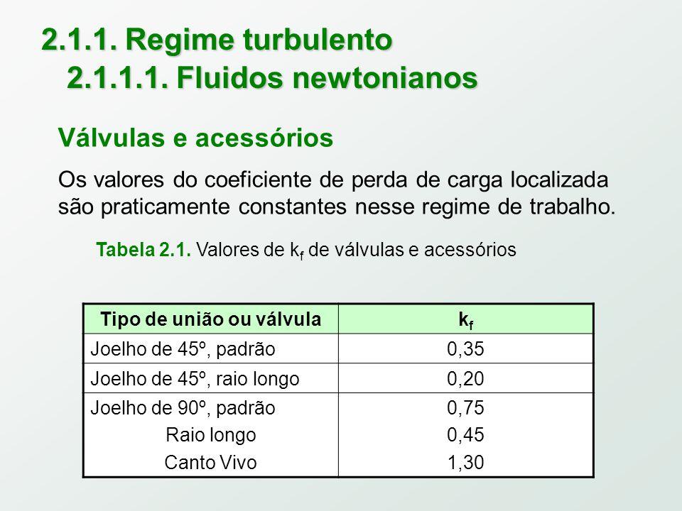 2.1.1.Regime turbulento 2.1.1.1.