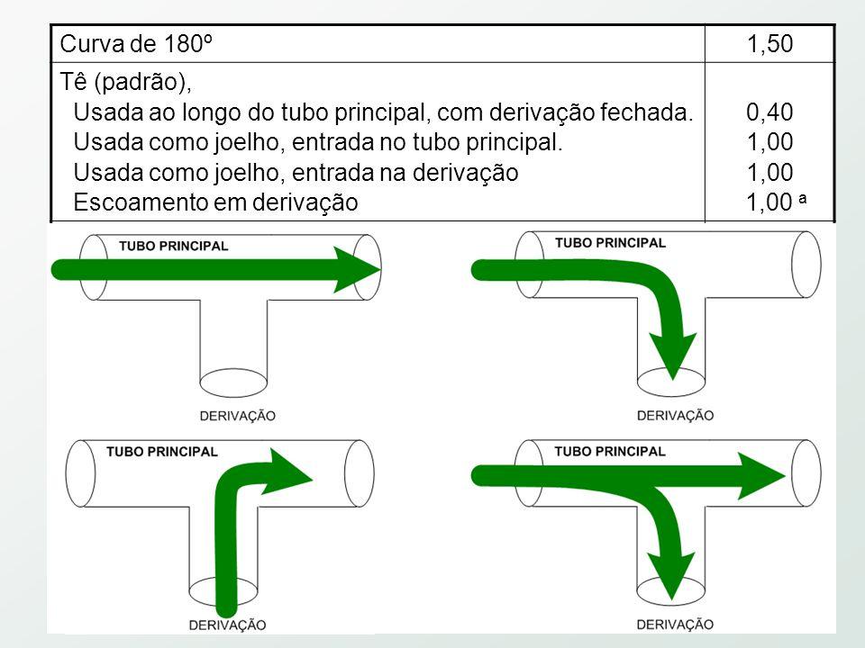 Curva de 180º1,50 Tê (padrão), Usada ao longo do tubo principal, com derivação fechada.