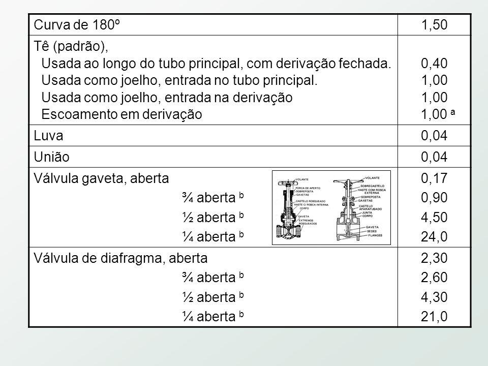 Tipo de válvula ou acessório Re= 1000 Re= 500Re=100Re= 50 Válvula angular88,51119 Válvula de retenção, tipo portinhola 44,51755 Tipo de válvula ou acessório Re= 1000 Re= 500Re=100Re= 50 Joelho 90, raio curto0,91,07,516 Tê, padrão, raio longo Tê, derivação para a linha 0,4 1,5 0,5 1,8 2,5 4,9 Não há dados 9,3 Válvula gaveta1,21,79,924 Válvula globo, Disco Tampão 11 12 14 20 19 30 29 Tabela 2.3.