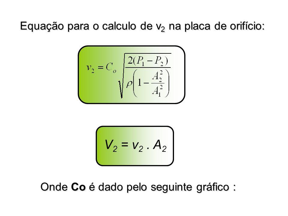 Equação para o calculo de v 2 na placa de orifício: Onde Co é dado pelo seguinte gráfico : V 2 = v 2. A 2