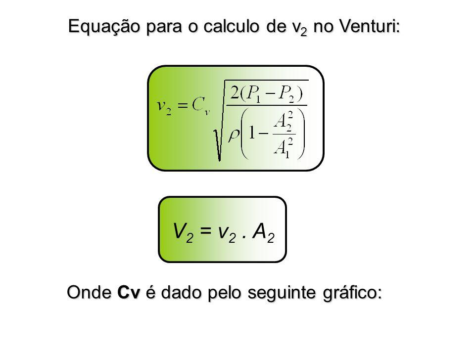 Equação para o calculo de v 2 no Venturi: Onde Cv é dado pelo seguinte gráfico: V 2 = v 2. A 2
