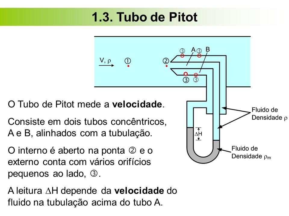 1.3. Tubo de Pitot O Tubo de Pitot mede a velocidade. Consiste em dois tubos concêntricos, A e B, alinhados com a tubulação. O interno é aberto na pon