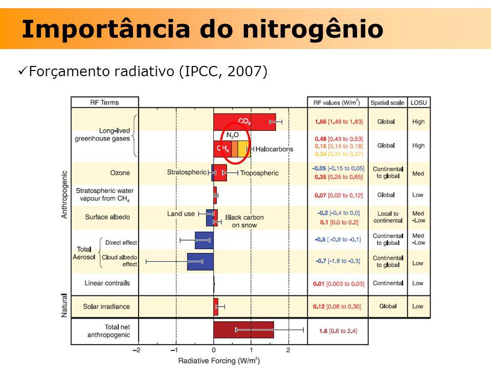 Forçamento radiativo (IPCC, 2007) Importância do nitrogênio