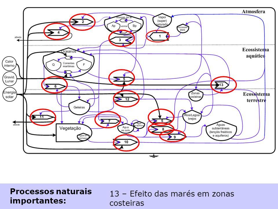 Processos naturais importantes: 1 – Formação de nuvens 2 – Aquecimento (circulação nuvens) 3 – Precipitação (chuva) 4 – Reflexão solar (nuvens) 5 – Ev