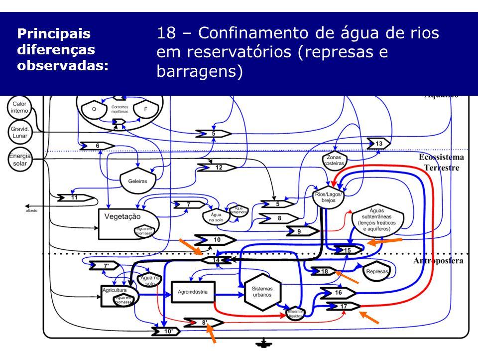 Principais diferenças observadas: 8' – Escoamento Superficial: aumento do fluxo e poluição de corpos hídricos (em vermelho) 14 – Captação de água (rio