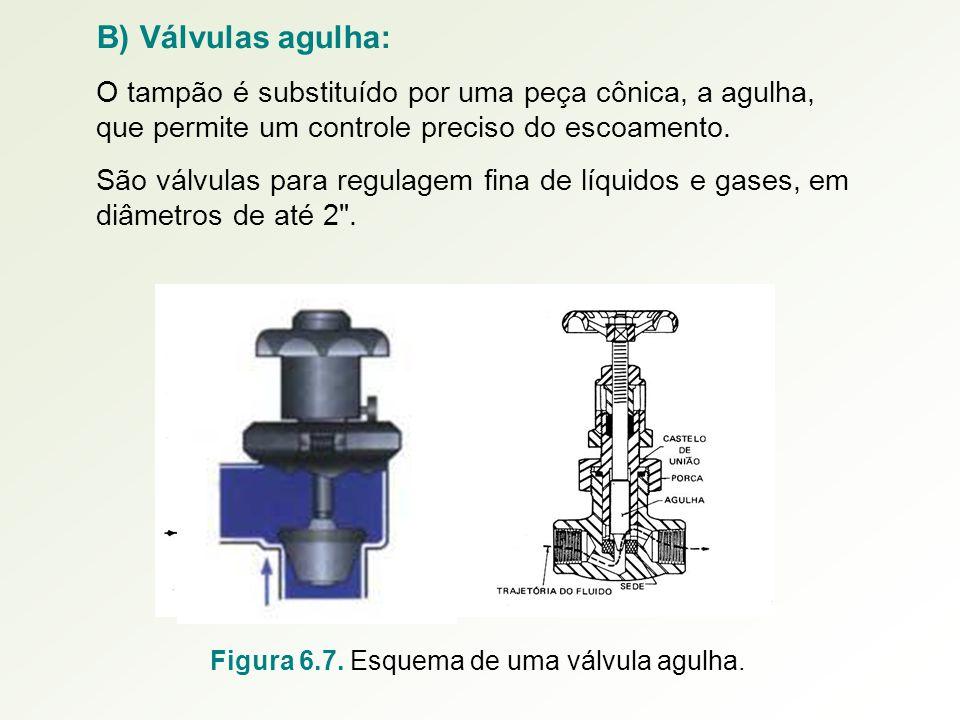 B) Válvulas agulha: O tampão é substituído por uma peça cônica, a agulha, que permite um controle preciso do escoamento. São válvulas para regulagem f