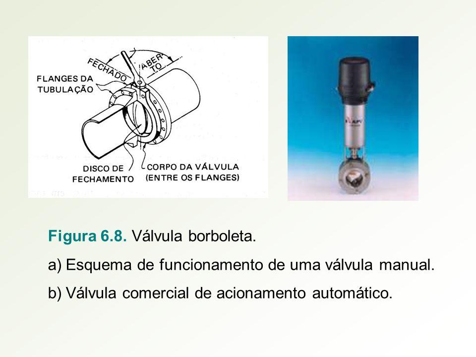 Figura 6.8. Válvula borboleta. a)Esquema de funcionamento de uma válvula manual. b)Válvula comercial de acionamento automático.