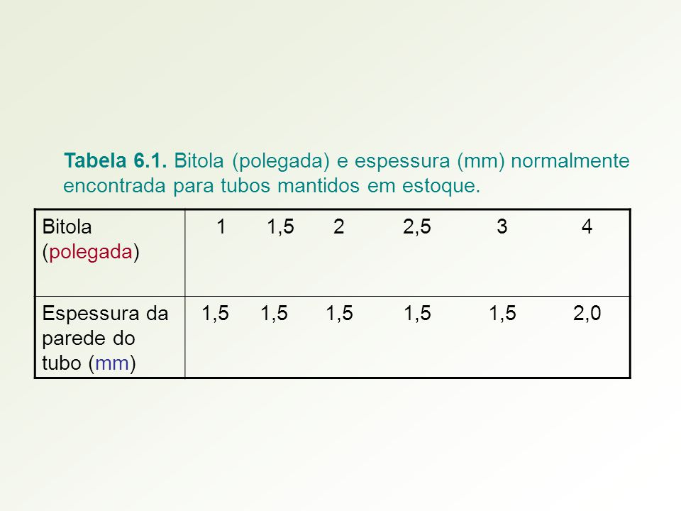 Tabela 6.1. Bitola (polegada) e espessura (mm) normalmente encontrada para tubos mantidos em estoque. Bitola (polegada) 11,522,534 Espessura da parede