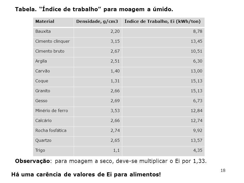 MaterialDensidade, g/cm3Índice de Trabalho, Ei (kWh/ton) Bauxita2,208,78 Cimento clinquer3,1513,45 Cimento bruto2,6710,51 Argila2,516,30 Carvão1,4013,