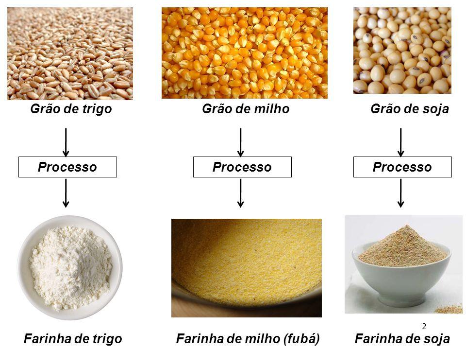 Grão de trigoGrão de milhoGrão de soja Processo Farinha de trigoFarinha de milho (fubá)Farinha de soja 2