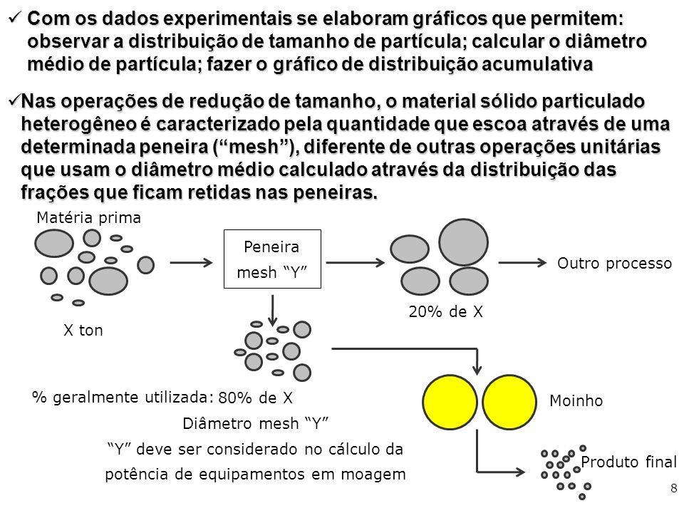 Com os dados experimentais se elaboram gráficos que permitem: observar a distribuição de tamanho de partícula; calcular o diâmetro médio de partícula;