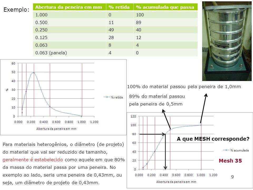 Abertura da peneira em mm% retida% acumulada que passa 1.0000100 0.5001189 0.2504940 0.1252812 0.06384 0.063 (panela)40 Exemplo: Para materiais hetero