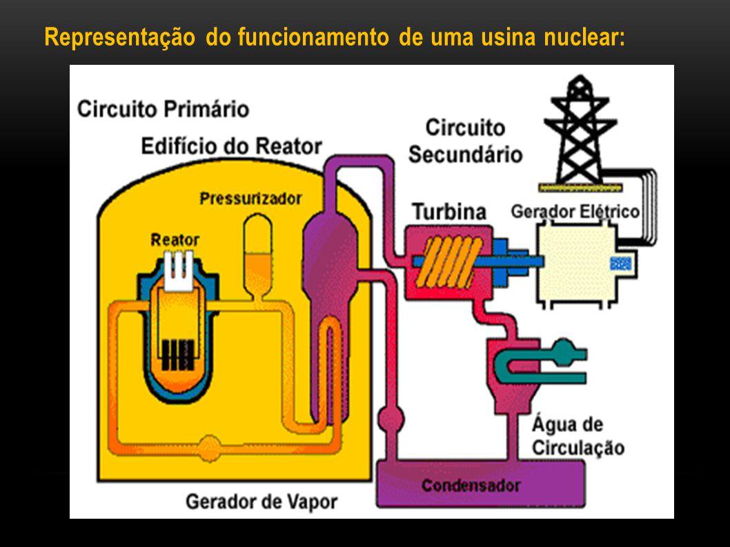 Representação do funcionamento de uma usina nuclear: