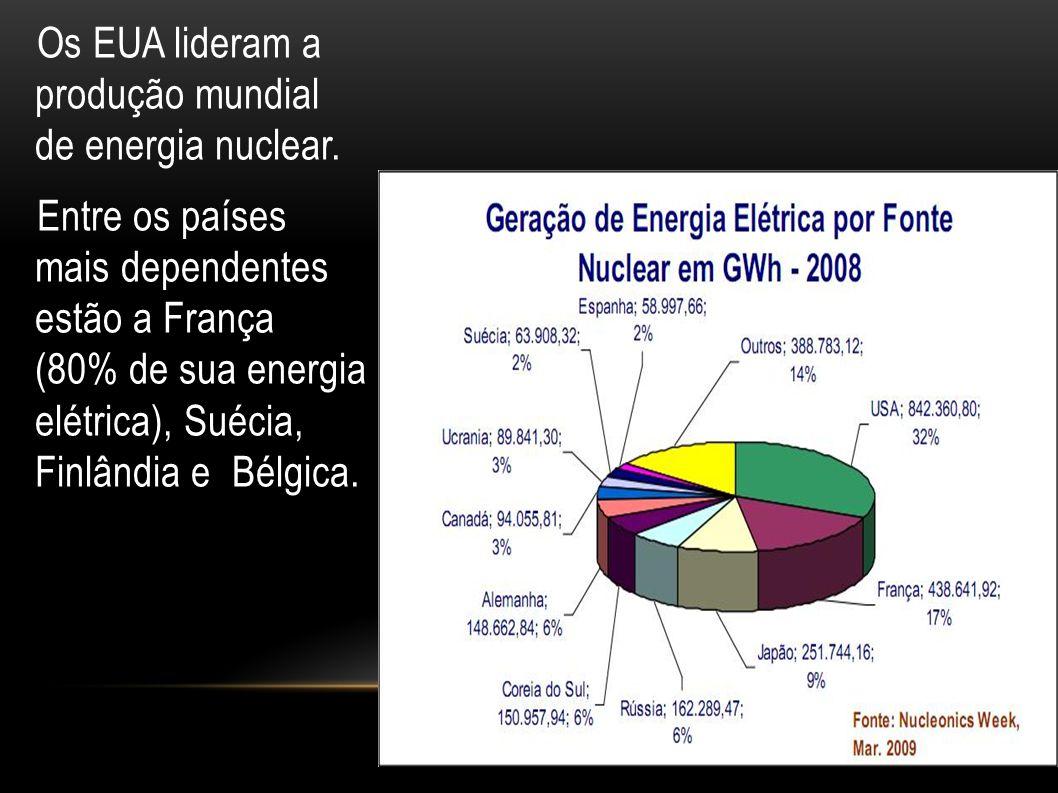 Os EUA lideram a produção mundial de energia nuclear. Entre os países mais dependentes estão a França (80% de sua energia elétrica), Suécia, Finlândia