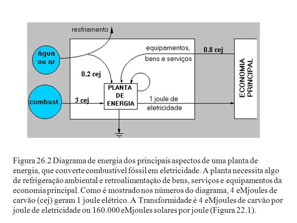 Figura 26.2 Diagrama de energia dos principais aspectos de uma planta de energia, que converte combustível fóssil em eletricidade.