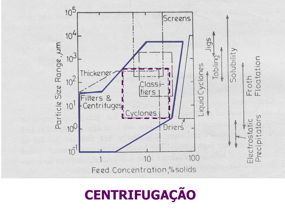 Livro de consulta: Christie John Geankoplis.Transport Process and Separation Processes.