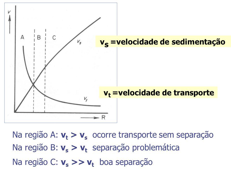 v t =velocidade de transporte v s =velocidade de sedimentação Na região A: v t > v s ocorre transporte sem separação Na região B: v s > v t separação