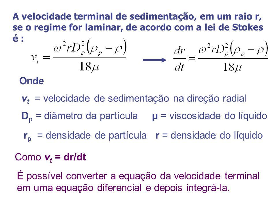 Onde Como v t = dr/dt É possível converter a equação da velocidade terminal em uma equação diferencial e depois integrá-la. v t = velocidade de sedime