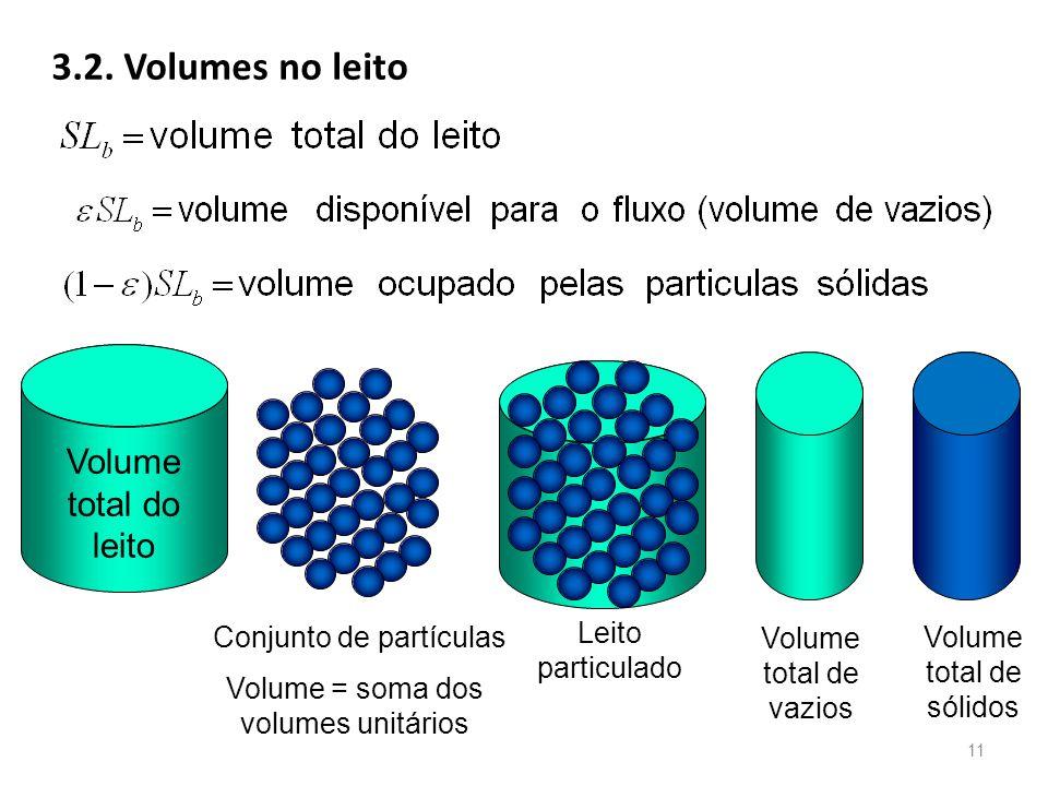 3.2. Volumes no leito Volume total do leito Leito particulado Conjunto de partículas Volume = soma dos volumes unitários Volume total de vazios Volume