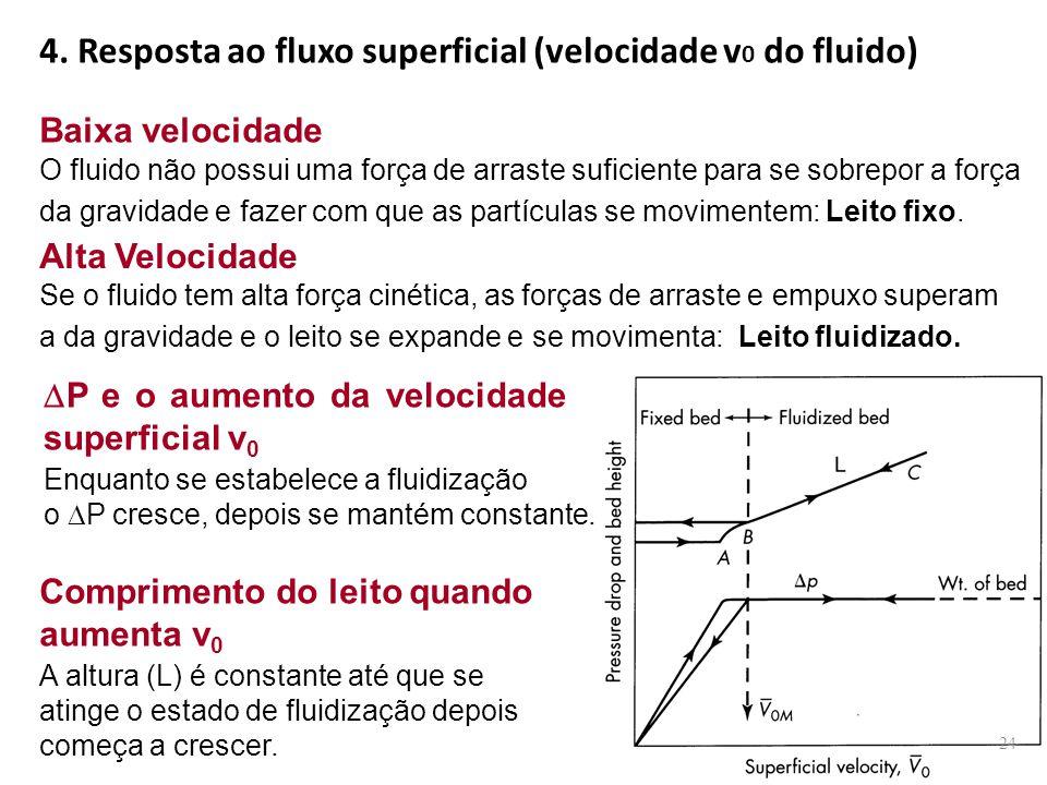 4. Resposta ao fluxo superficial (velocidade v 0 do fluido) O fluido não possui uma força de arraste suficiente para se sobrepor a força da gravidade
