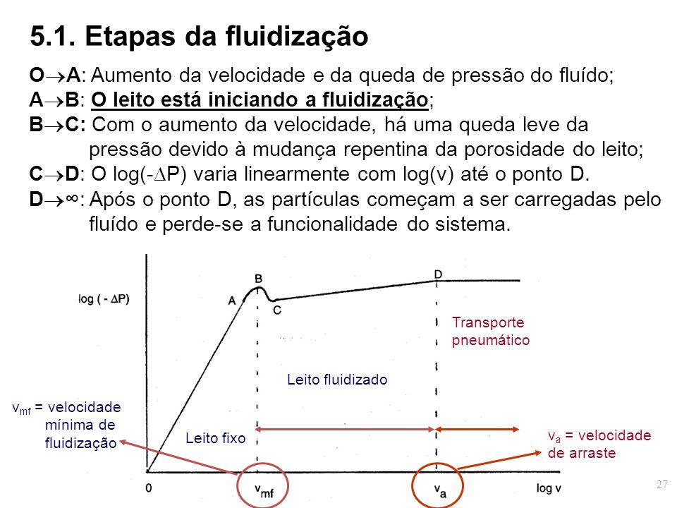 O  A: Aumento da velocidade e da queda de pressão do fluído; A  B: O leito está iniciando a fluidização; B  C: Com o aumento da velocidade, há uma queda leve da pressão devido à mudança repentina da porosidade do leito; C  D: O log(-∆P) varia linearmente com log(v) até o ponto D.