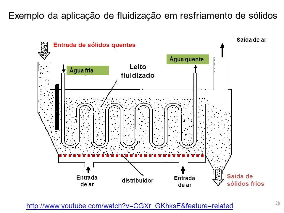 Exemplo da aplicação de fluidização em resfriamento de sólidos Entrada de sólidos quentes Entrada de ar Leito fluidizado Água fria Saída de ar Saída d
