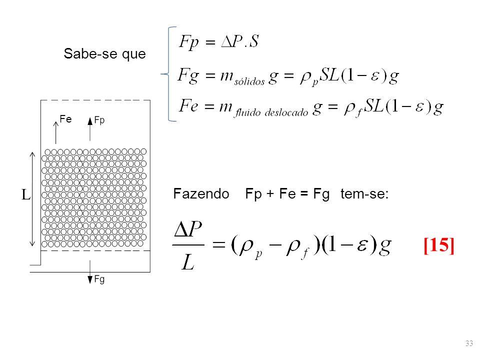 Sabe-se que Fazendo tem-se: [15] L Fe Fp + Fe = Fg 33