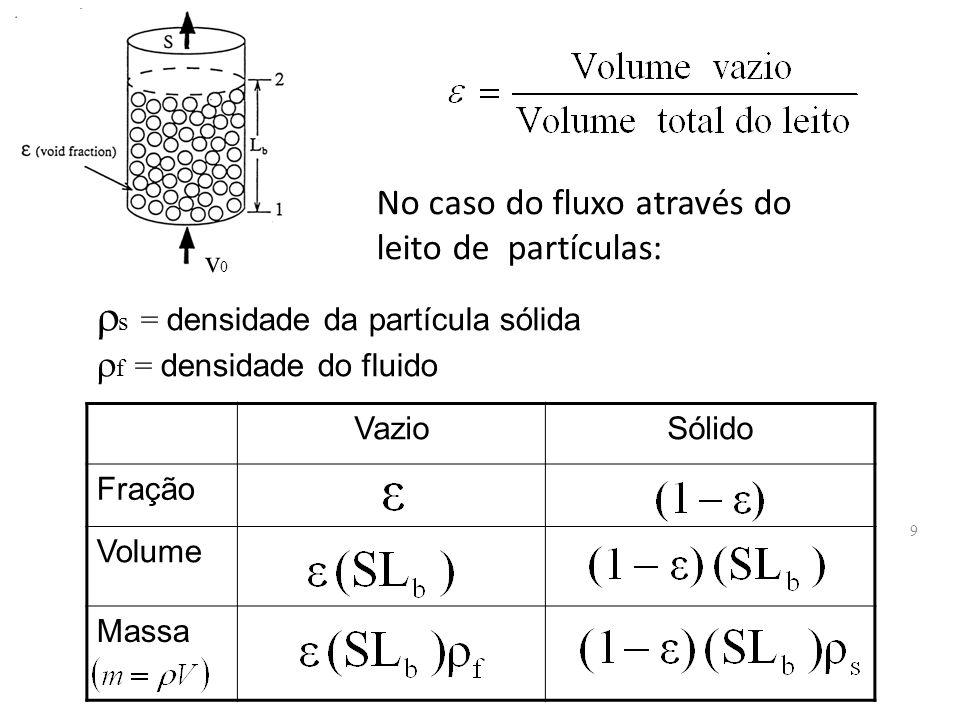 v0v0 No caso do fluxo através do leito de partículas: VazioSólido Fração Volume Massa 9  s = densidade da partícula sólida  f = densidade do fluido