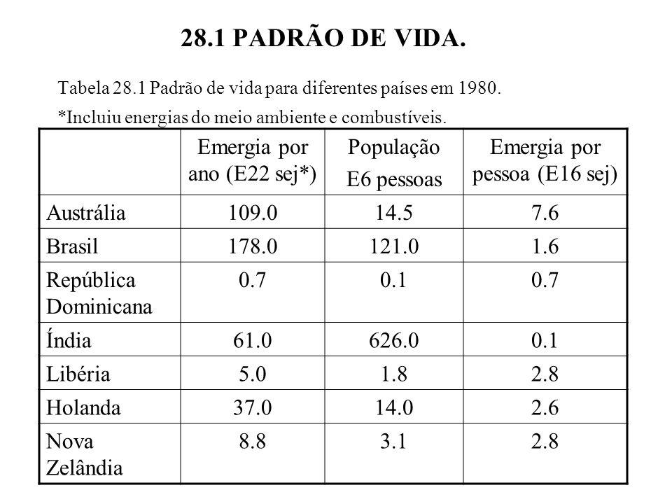 28.1 PADRÃO DE VIDA. Tabela 28.1 Padrão de vida para diferentes países em 1980. *Incluiu energias do meio ambiente e combustíveis. Emergia por ano (E2