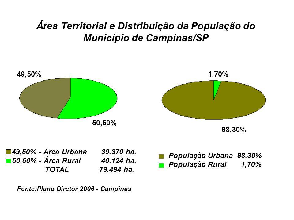 Área Territorial e Distribuição da População do Município de Campinas/SP 49,50% 50,50% 49,50% - Área Urbana 39.370 ha. 50,50% - Área Rural 40.124 ha.