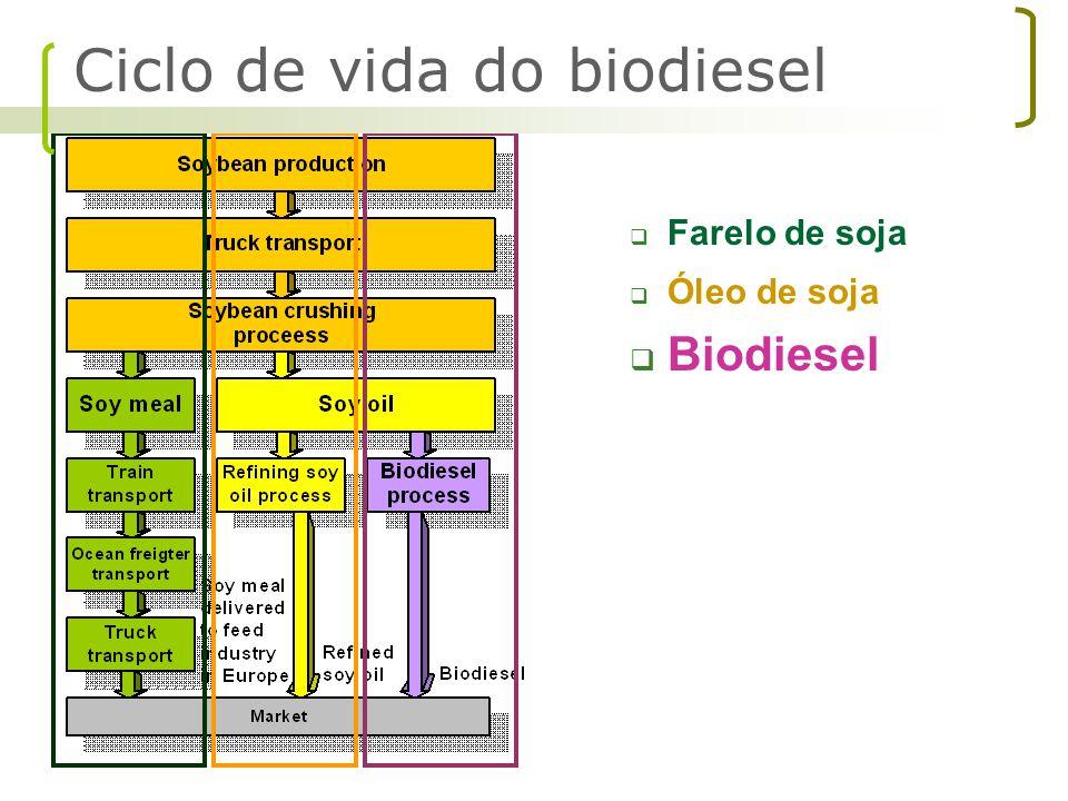  Farelo de soja  Óleo de soja  Biodiesel Ciclo de vida do biodiesel