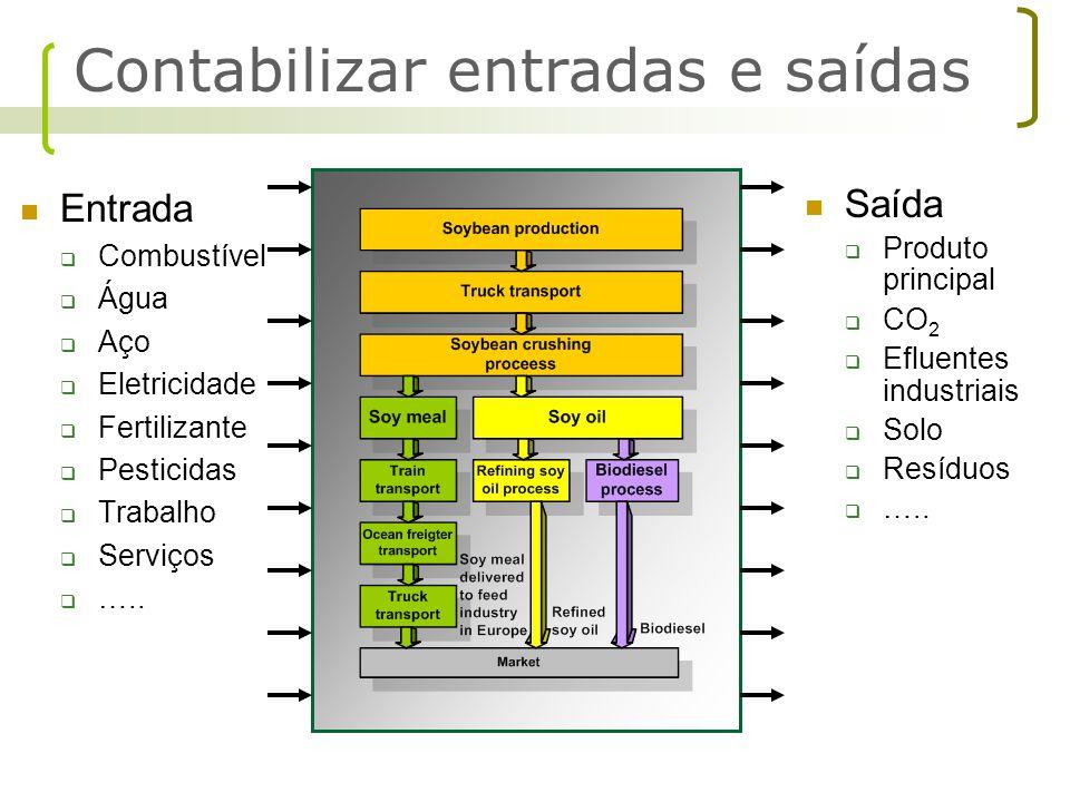 Entrada  Combustível  Água  Aço  Eletricidade  Fertilizante  Pesticidas  Trabalho  Serviços  ….. Saída  Produto principal  CO 2  Efluentes