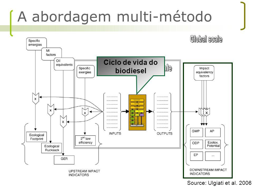 Source: Ulgiati et al. 2006 Ciclo de vida do biodiesel A abordagem multi-método