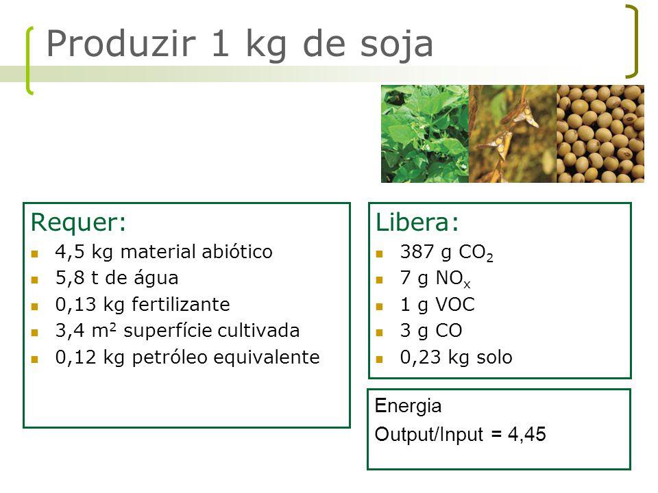 Requer: 4,5 kg material abiótico 5,8 t de água 0,13 kg fertilizante 3,4 m 2 superfície cultivada 0,12 kg petróleo equivalente Libera: 387 g CO 2 7 g N