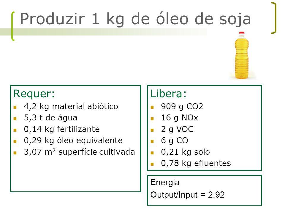 Requer: 4,2 kg material abiótico 5,3 t de água 0,14 kg fertilizante 0,29 kg óleo equivalente 3,07 m 2 superfície cultivada Energia Output/Input = 2,92