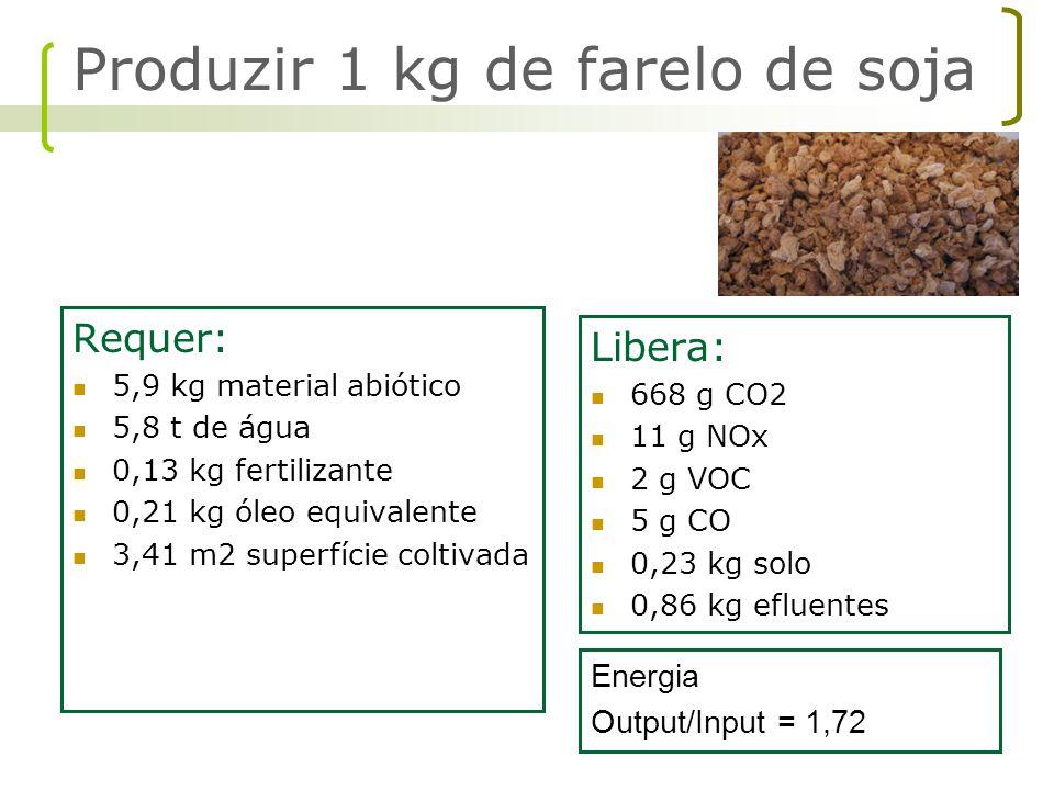 Requer: 5,9 kg material abiótico 5,8 t de água 0,13 kg fertilizante 0,21 kg óleo equivalente 3,41 m2 superfície coltivada Libera: 668 g CO2 11 g NOx 2