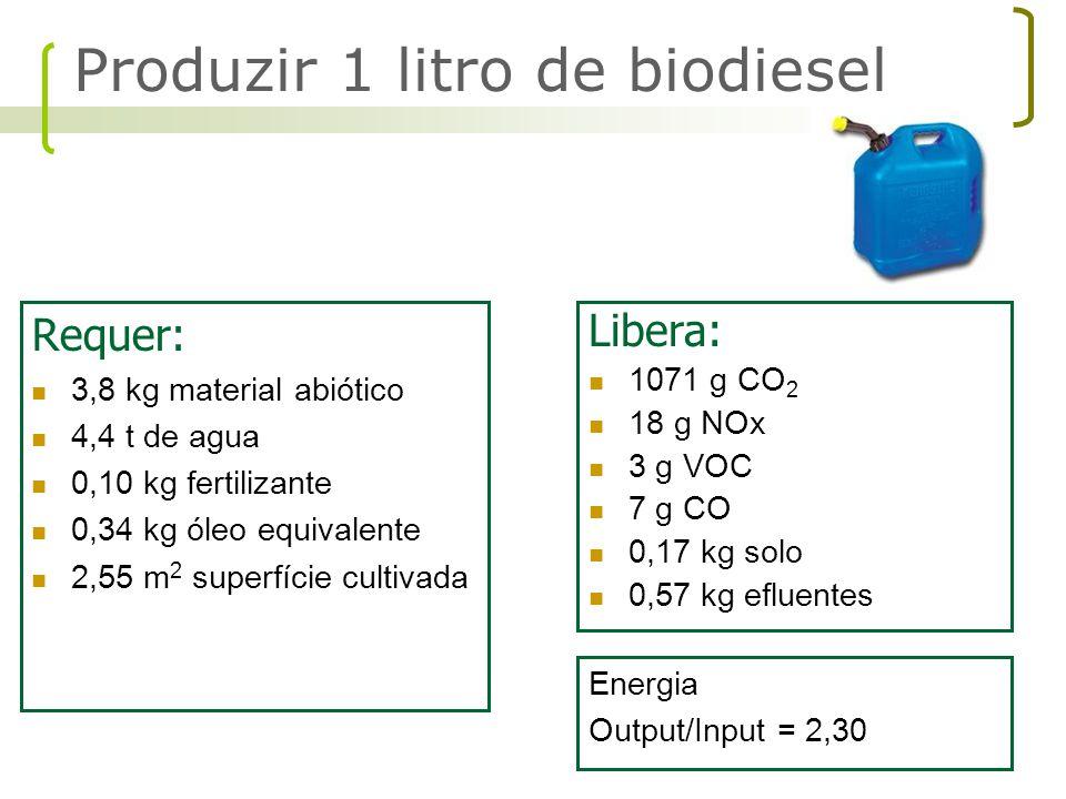 Requer: 3,8 kg material abiótico 4,4 t de agua 0,10 kg fertilizante 0,34 kg óleo equivalente 2,55 m 2 superfície cultivada Libera: 1071 g CO 2 18 g NO