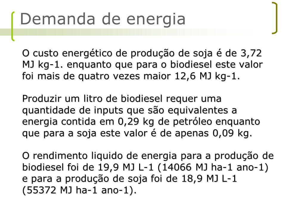 O custo energético de produção de soja é de 3,72 MJ kg-1. enquanto que para o biodiesel este valor foi mais de quatro vezes maior 12,6 MJ kg-1. Produz