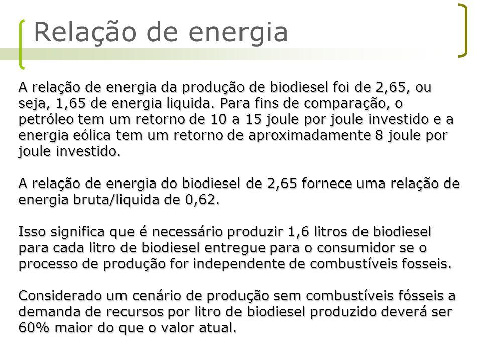 A relação de energia da produção de biodiesel foi de 2,65, ou seja, 1,65 de energia liquida. Para fins de comparação, o petróleo tem um retorno de 10