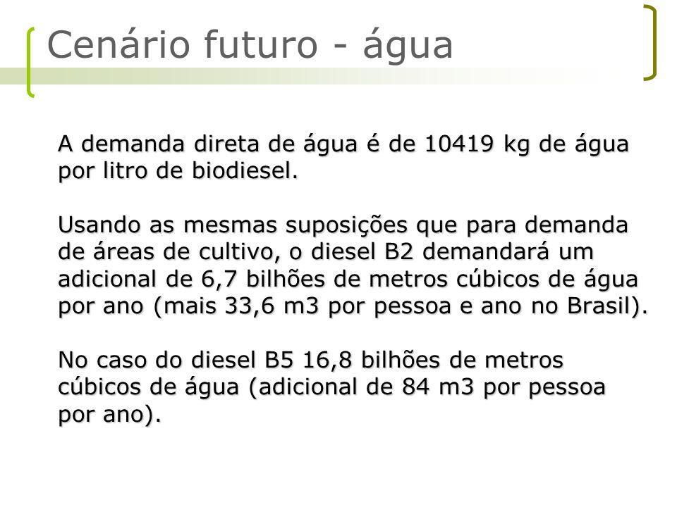 A demanda direta de água é de 10419 kg de água por litro de biodiesel. Usando as mesmas suposições que para demanda de áreas de cultivo, o diesel B2 d