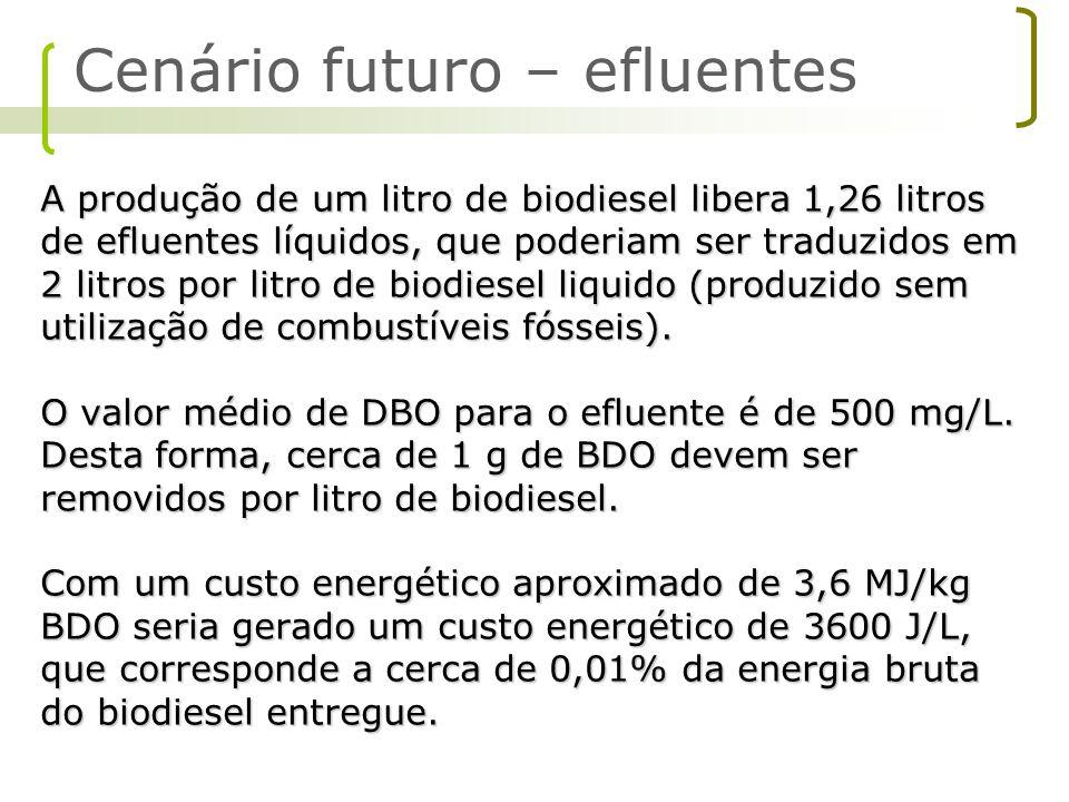 A produção de um litro de biodiesel libera 1,26 litros de efluentes líquidos, que poderiam ser traduzidos em 2 litros por litro de biodiesel liquido (