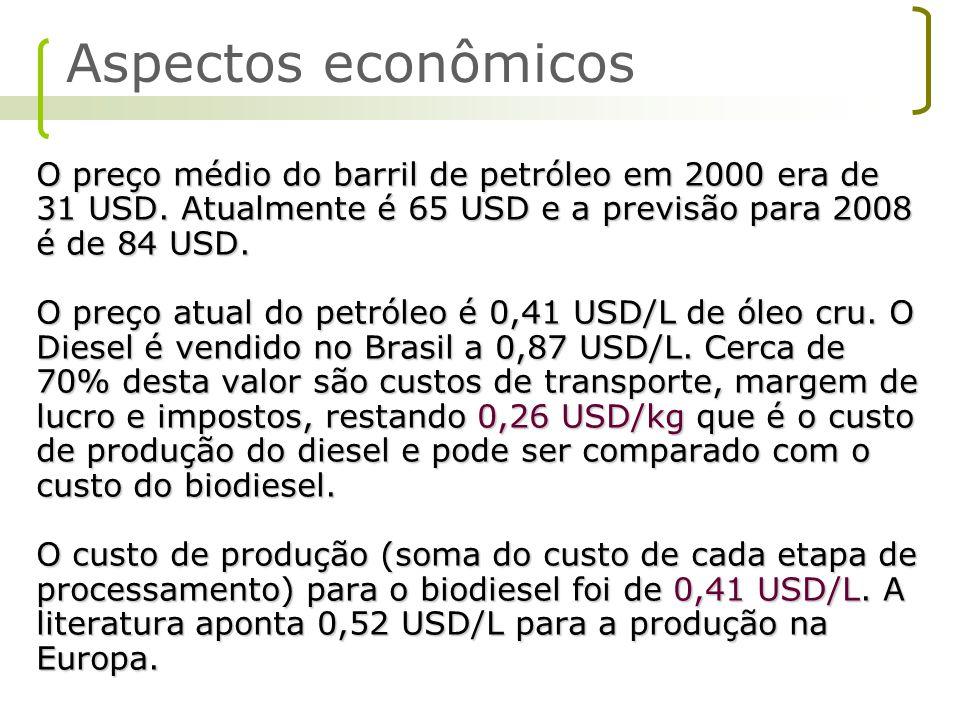 O preço médio do barril de petróleo em 2000 era de 31 USD. Atualmente é 65 USD e a previsão para 2008 é de 84 USD. O preço atual do petróleo é 0,41 US